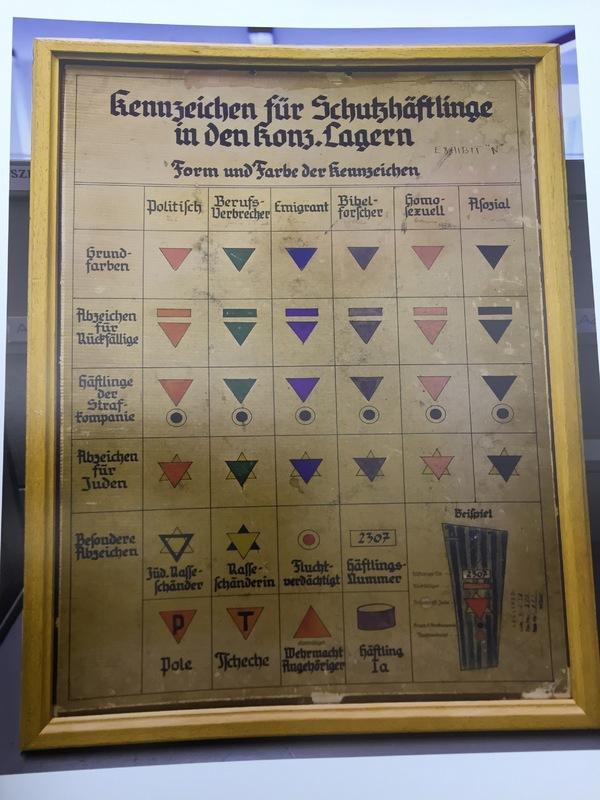 Dachau Intake Chart