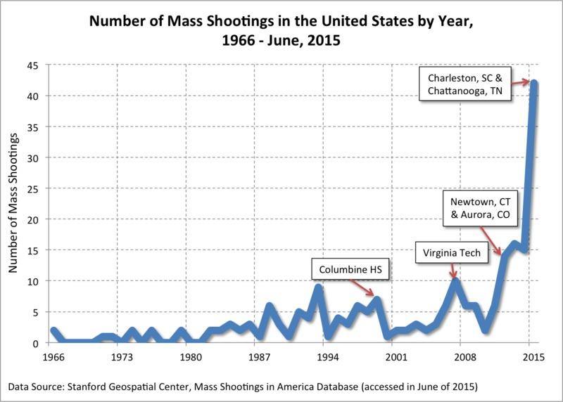 Gun Control Images