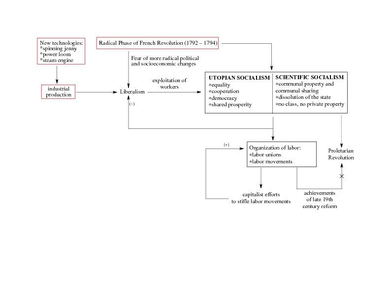 Revised Socialism Loop
